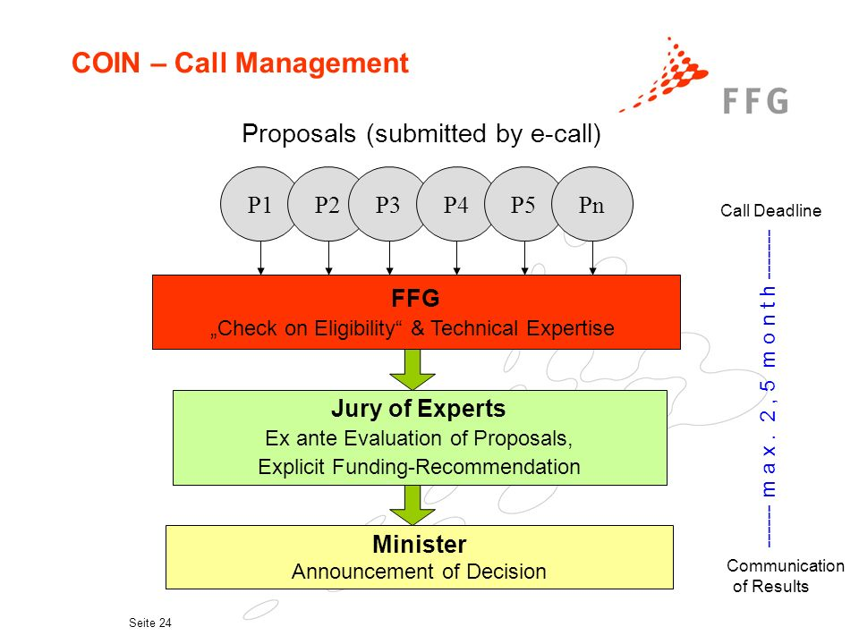 Seite 24 COIN – Call Management FFG Check on Eligibility & Technical Expertise Jury of Experts Ex ante Evaluation of Proposals, Explicit Funding-Recommendation P1 Minister Announcement of Decision Proposals (submitted by e-call) P2P3P4P5Pn Call Deadline ------ m a x.