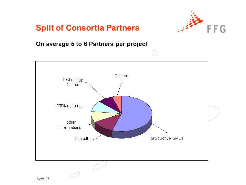 Seite 27 Split of Consortia Partners On average 5 to 6 Partners per project
