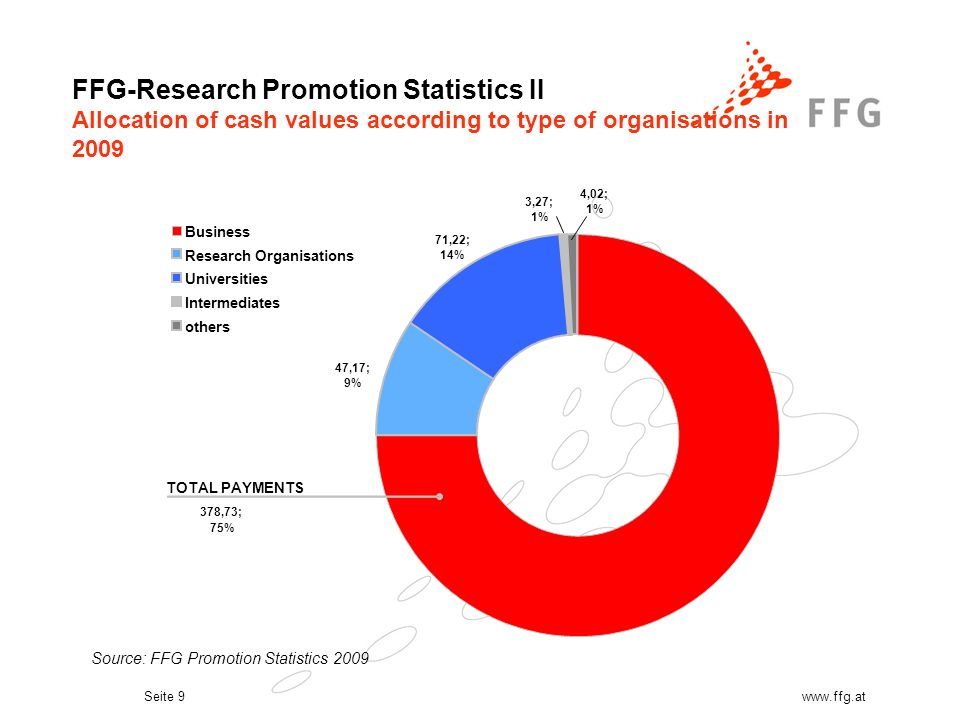 Seite 9www.ffg.at FFG-Research Promotion Statistics II Allocation of cash values according to type of organisations in 2009 3,27; 1% 4,02; 1% 378,73; 75% 47,17; 9% 71,22; 14% Business Research Organisations Universities Intermediates others TOTAL PAYMENTS Source: FFG Promotion Statistics 2009