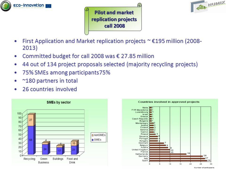 First Application and Market replication projects ~ 195 million (2008- 2013)First Application and Market replication projects ~ 195 million (2008- 2013) Committed budget for call 2008 was 27.85 millionCommitted budget for call 2008 was 27.85 million 44 out of 134 project proposals selected (majority recycling projects)44 out of 134 project proposals selected (majority recycling projects) 75% SMEs among participants75%75% SMEs among participants75% ~180 partners in total~180 partners in total 26 countries involved26 countries involved Pilot and market replication projects call 2008