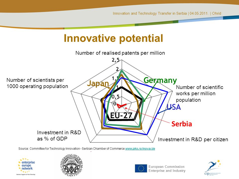 Innovation and Technology Transfer in Serbia | 04.05.2011. | Ohrid European Commission Enterprise and Industry Innovative potential 0,5 1 1,5 2 2,5 Nu