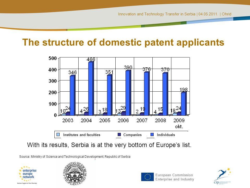 Innovation and Technology Transfer in Serbia | 04.05.2011. | Ohrid European Commission Enterprise and Industry The structure of domestic patent applic