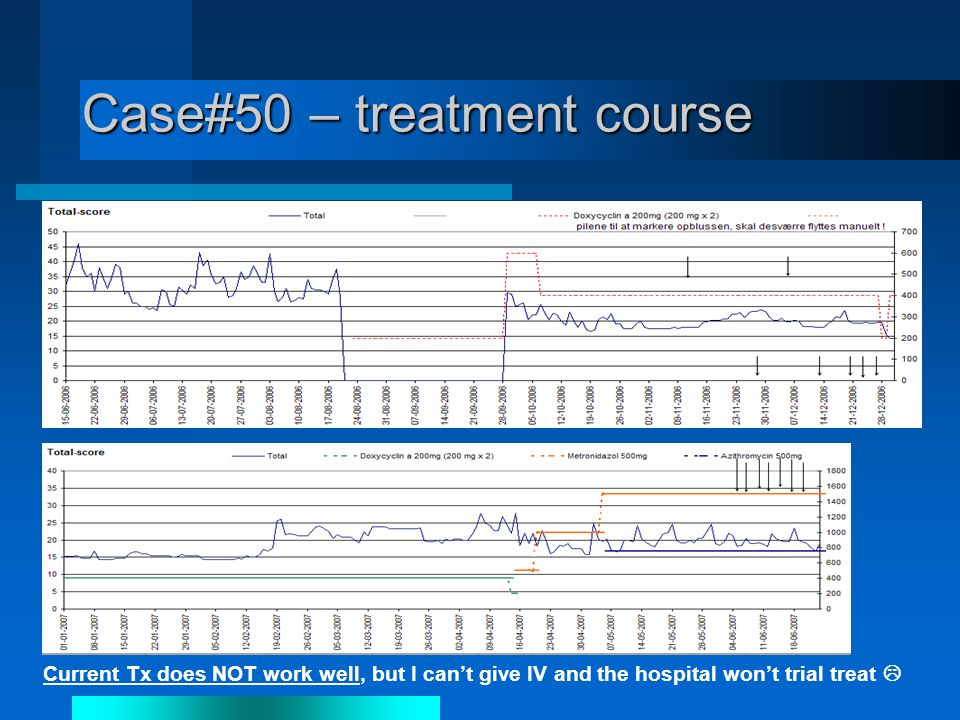Case#50 – treatment course Current Tx does NOT work well, but I cant give IV and the hospital wont trial treat
