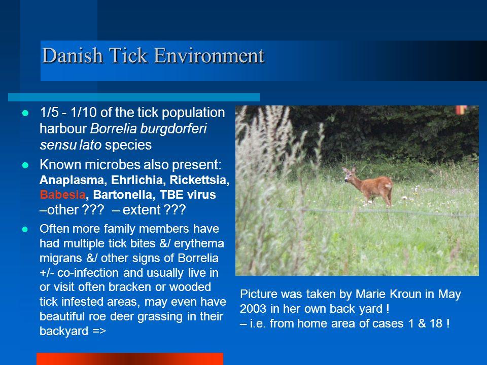 Danish Tick Environment 1/5 - 1/10 of the tick population harbour Borrelia burgdorferi sensu lato species Known microbes also present: Anaplasma, Ehrlichia, Rickettsia, Babesia, Bartonella, TBE virus –other .