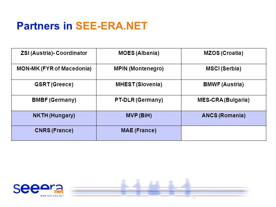 Partners in SEE-ERA.NET ZSI (Austria)- CoordinatorMOES (Albania)MZOS (Croatia) MON-MK (FYR of Macedonia)MPIN (Montenegro)MSCI (Serbia) GSRT (Greece)MHEST (Slovenia)BMWF (Austria) BMBF (Germany)PT-DLR (Germany)MES-CRA (Bulgaria) NKTH (Hungary)MVP (BiH)ANCS (Romania) CNRS (France)MAE (France)