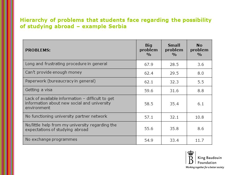 Hierarchy of problems that students face regarding the possibility of studying abroad – example Serbia PROBLEMS: Big problem % Small problem % No prob