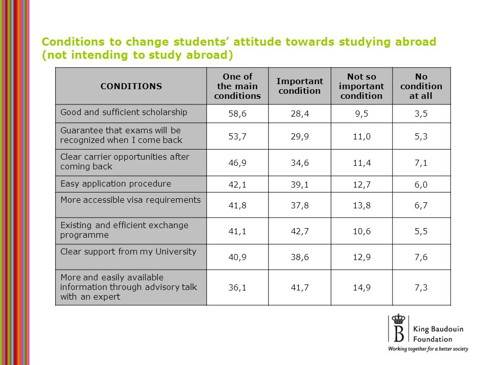Conditions to change students attitude towards studying abroad (not intending to study abroad) CONDITIONS One of the main conditions Important conditi