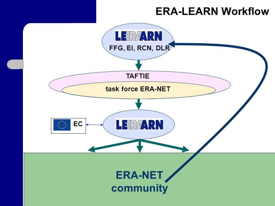 ERA-LEARN Workflow EC TAFTIE task force ERA-NET ERA-NET community FFG, EI, RCN, DLR