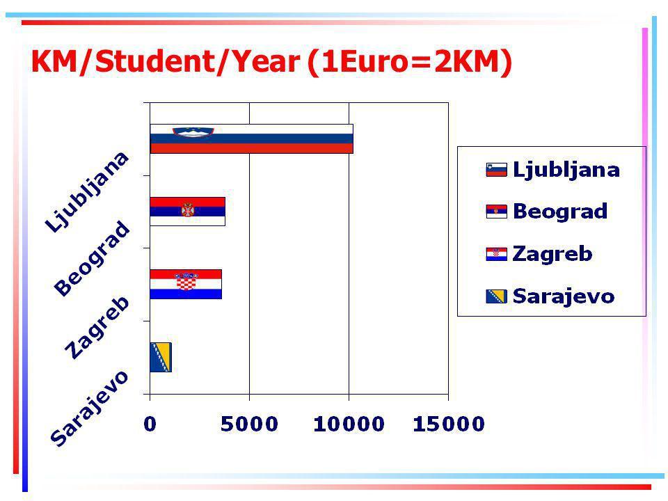 KM/Student/Year (1Euro=2KM)