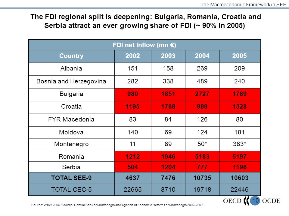 10 The FDI regional split is deepening: Bulgaria, Romania, Croatia and Serbia attract an ever growing share of FDI (~ 90% in 2005) The Macroeconomic F