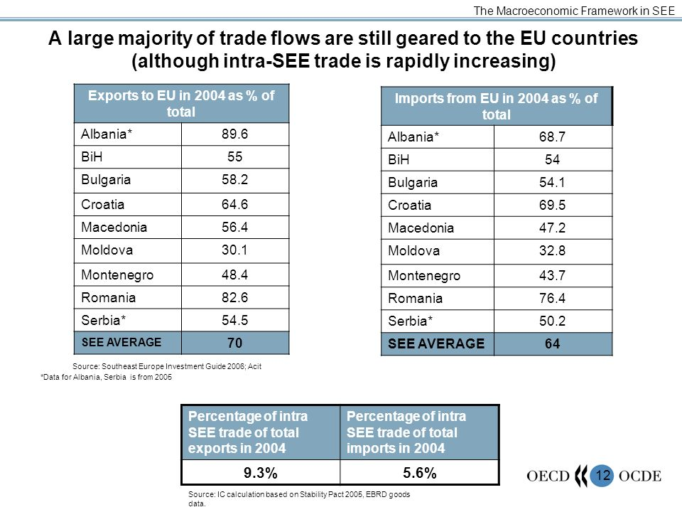 12 A large majority of trade flows are still geared to the EU countries (although intra-SEE trade is rapidly increasing) The Macroeconomic Framework i