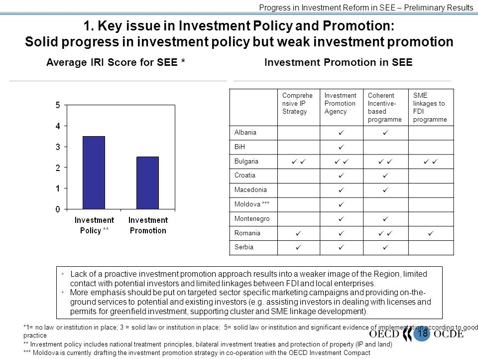 18 1. Key issue in Investment Policy and Promotion: Solid progress in investment policy but weak investment promotion Progress in Investment Reform in