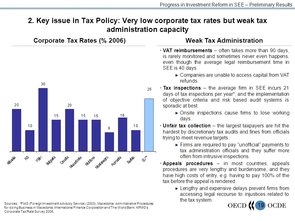 19 2. Key issue in Tax Policy: Very low corporate tax rates but weak tax administration capacity Weak Tax Administration VAT reimbursements – often ta