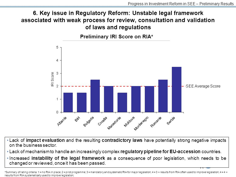 23 Progress in Investment Reform in SEE – Preliminary Results 6. Key issue in Regulatory Reform: Unstable legal framework associated with weak process
