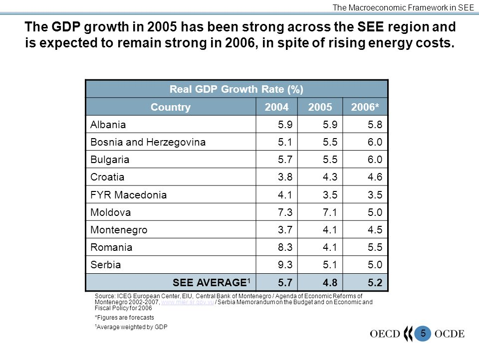 5 The GDP growth in 2005 has been strong across the SEE region and is expected to remain strong in 2006, in spite of rising energy costs. The Macroeco