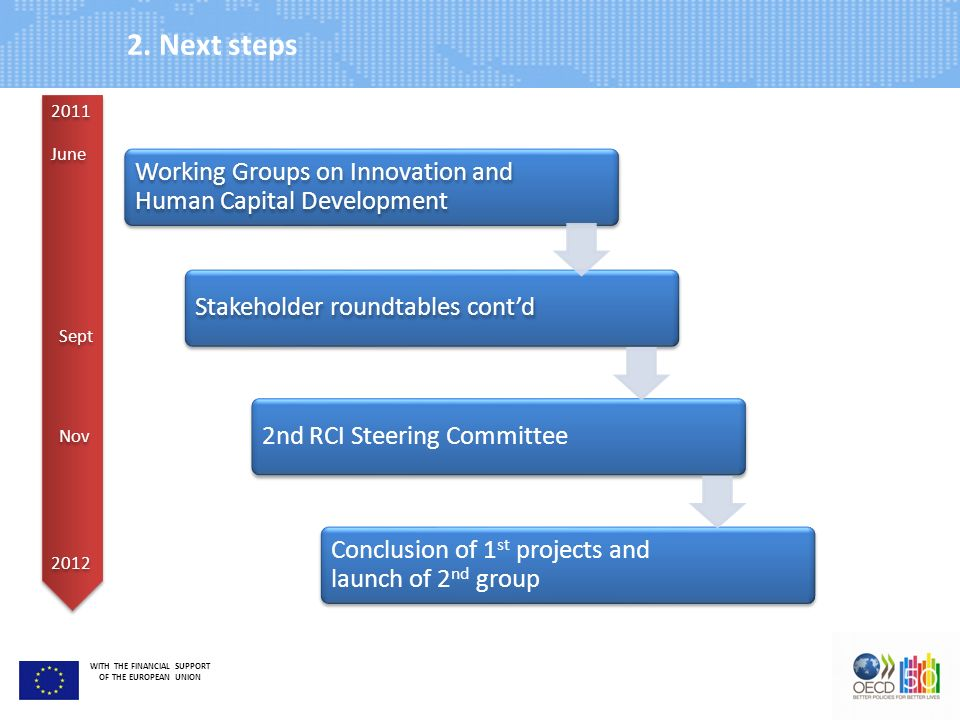 WITH THE FINANCIAL SUPPORT OF THE EUROPEAN UNION 2. Next steps Nov June 2011 2012 Working Groups on Innovation and Human Capital Development Stakehold