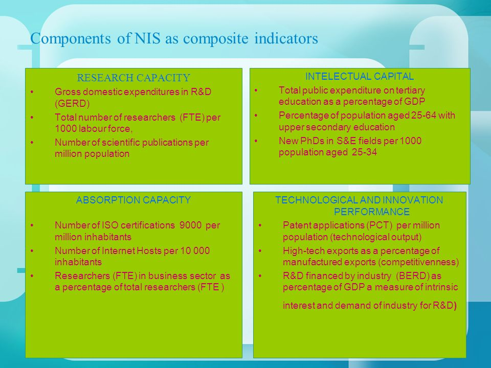Components of NIS as composite indicators RESEARCH CAPACITY Gross domestic expenditures in R&D (GERD) Total number of researchers (FTE) per 1000 labour force, Number of scientific publications per million population INTELECTUAL CAPITAL Total public expenditure on tertiary education as a percentage of GDP Percentage of population aged 25-64 with upper secondary education New PhDs in S&E fields per 1000 population aged 25-34 ABSORPTION CAPACITY Number of ISO certifications 9000 per million inhabitants Number of Internet Hosts per 10 000 inhabitants Researchers (FTE) in business sector as a percentage of total researchers (FTE ) TECHNOLOGICAL AND INNOVATION PERFORMANCE Patent applications (PCT) per million population (technological output) High-tech exports as a percentage of manufactured exports (competitivenness) R&D financed by industry (BERD) as percentage of GDP a measure of intrinsic interest and demand of industry for R&D)