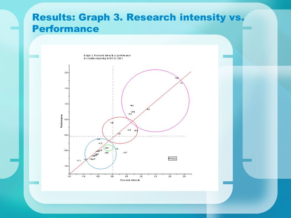 Results: Graph 3. Research intensity vs. Performance