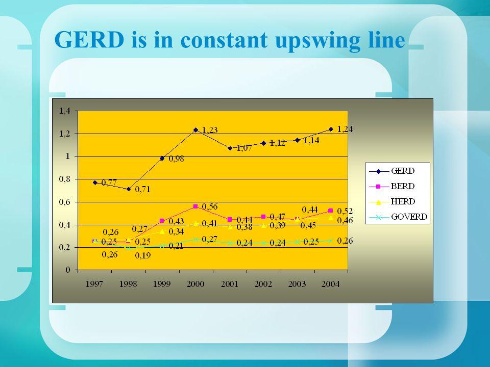GERD is in constant upswing line
