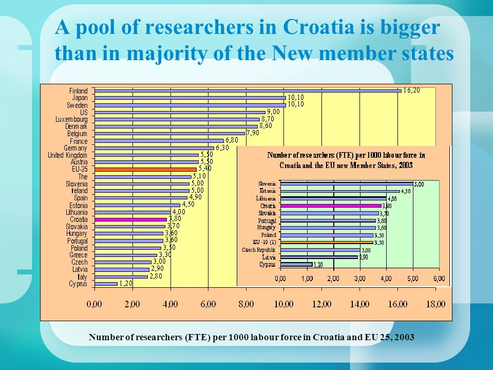 A pool of researchers in Croatia is bigger than in majority of the New member states Number of researchers (FTE) per 1000 labour force in Croatia and EU 25, 2003