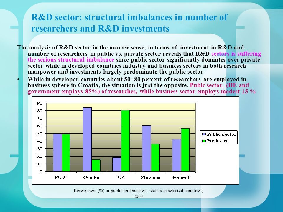 R&D sector: structural imbalances in number of researchers and R&D investments The analysis of R&D sector in the narrow sense, in terms of investment