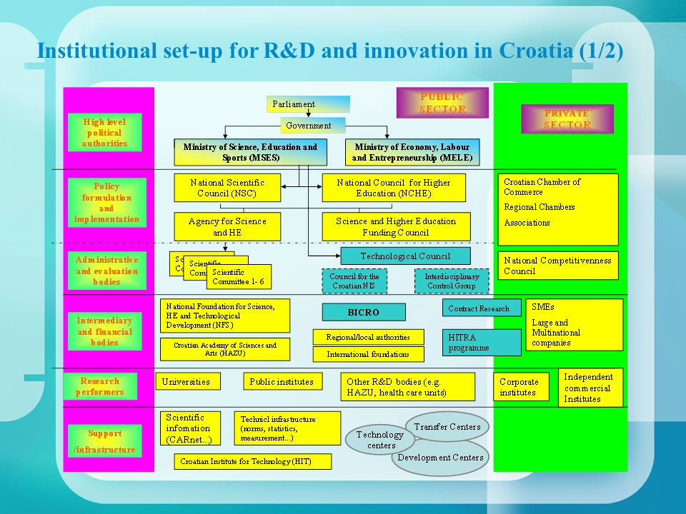 Institutional set-up for R&D and innovation in Croatia (1/2)