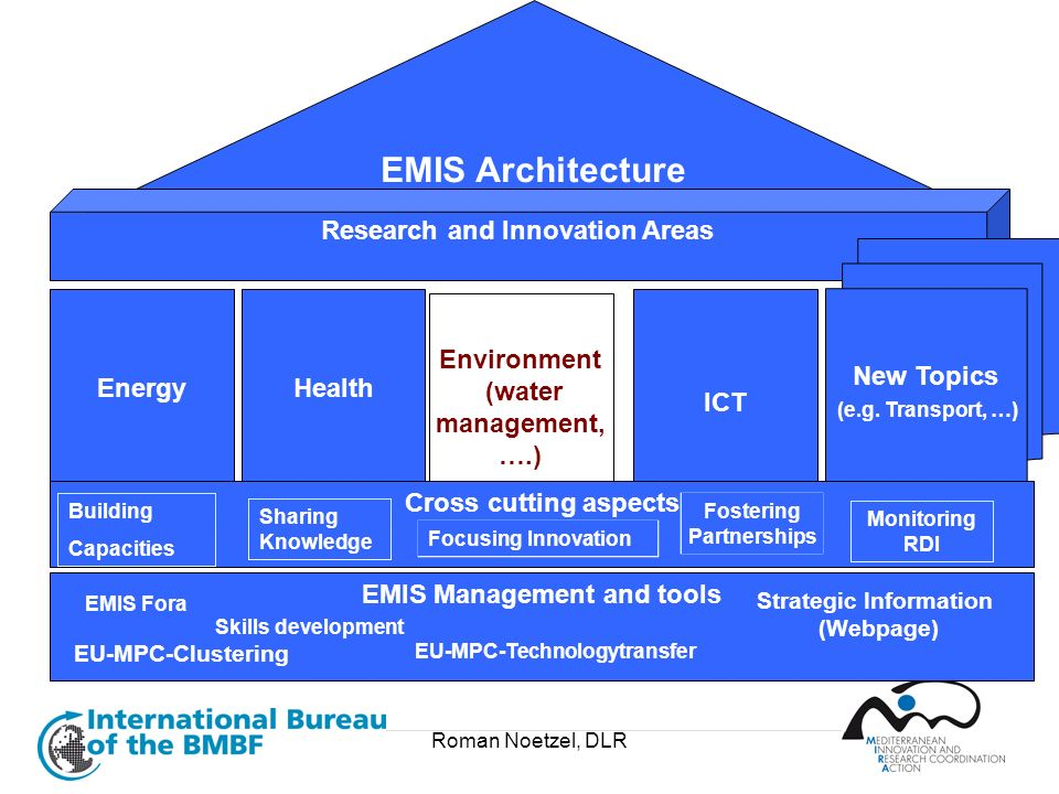 Roman Noetzel, DLR EMIS Architecture Research and Innovation Areas EMIS Management and tools EMIS Fora EU-MPC-Clustering Strategic Information (Webpag