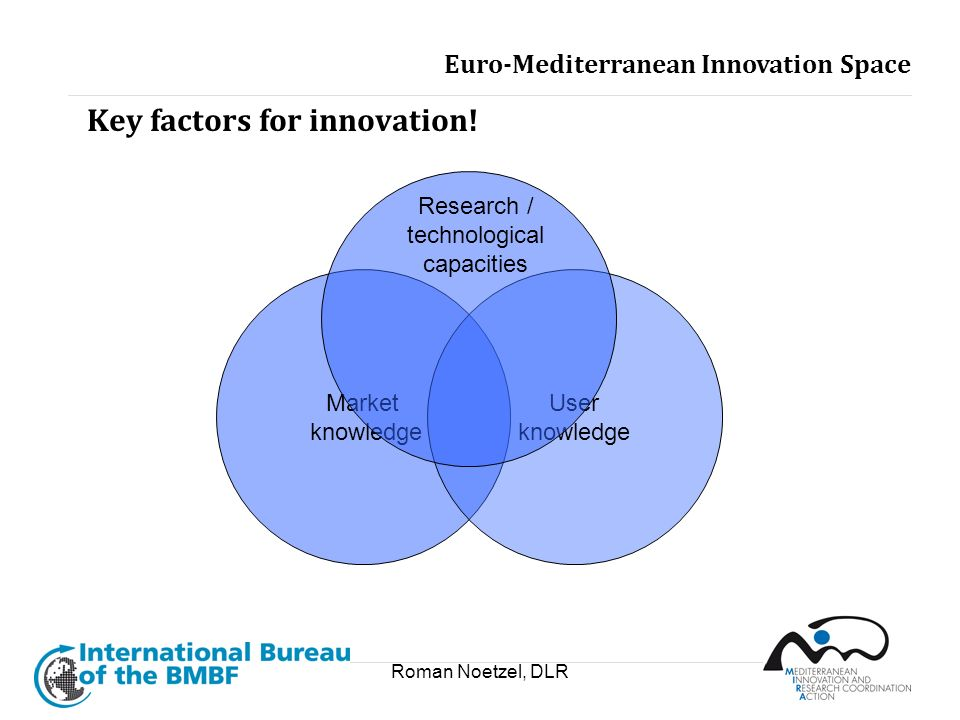 Roman Noetzel, DLR Key factors for innovation! Market knowledge User knowledge Research / technological capacities Euro-Mediterranean Innovation Space