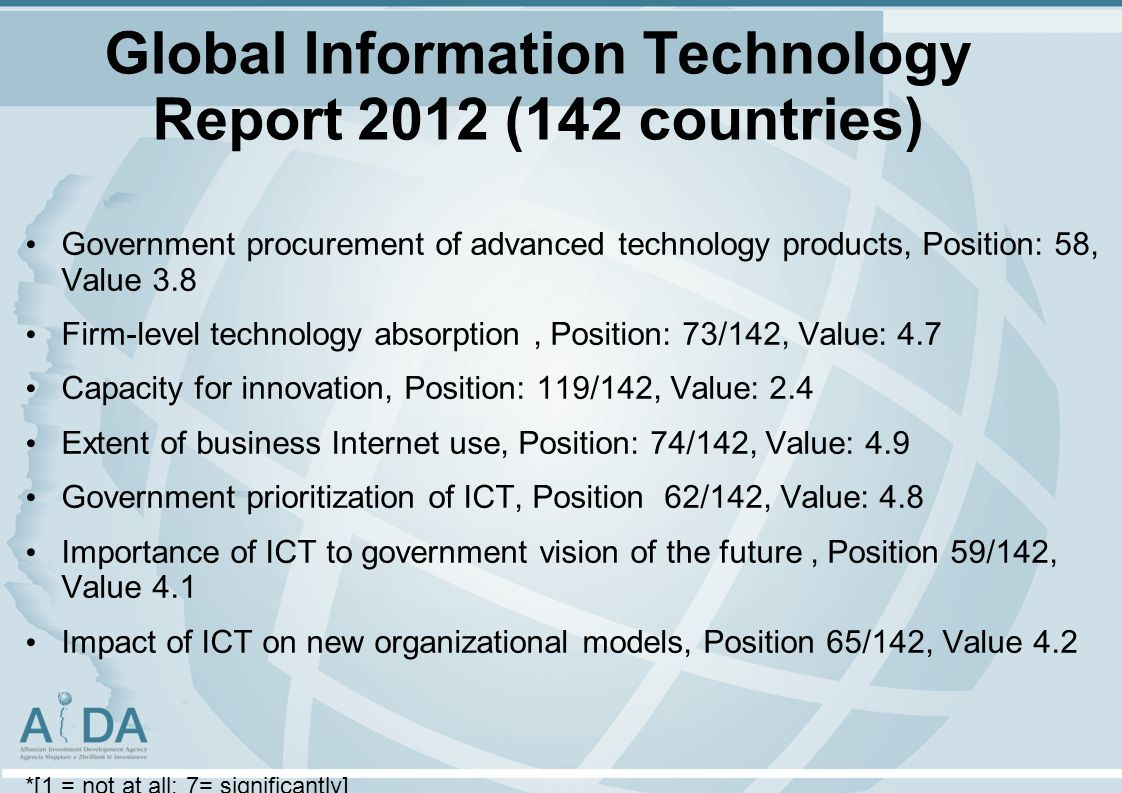 Global Information Technology Report 2012 (142 countries) Government procurement of advanced technology products, Position: 58, Value 3.8 Firm-level technology absorption, Position: 73/142, Value: 4.7 Capacity for innovation, Position: 119/142, Value: 2.4 Extent of business Internet use, Position: 74/142, Value: 4.9 Government prioritization of ICT, Position 62/142, Value: 4.8 Importance of ICT to government vision of the future, Position 59/142, Value 4.1 Impact of ICT on new organizational models, Position 65/142, Value 4.2 *[1 = not at all; 7= significantly]