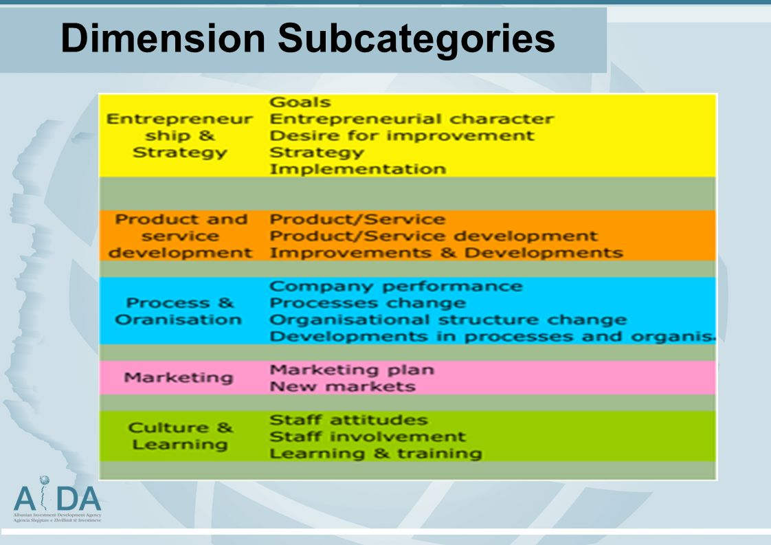 Dimension Subcategories