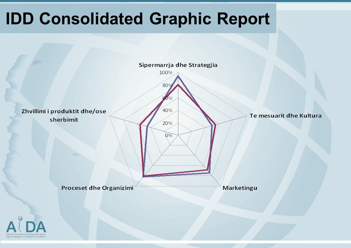 IDD Consolidated Graphic Report