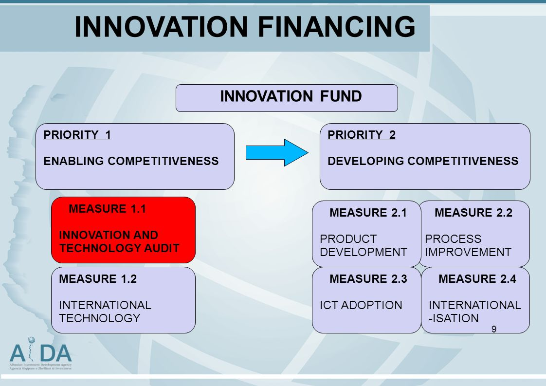 INNOVATION FINANCING INNOVATION FUND MEASURE 1.2 INTERNATIONAL TECHNOLOGY MEASURE 1.1 INNOVATION AND TECHNOLOGY AUDIT PRIORITY 1 ENABLING COMPETITIVENESS PRIORITY 2 DEVELOPING COMPETITIVENESS MEASURE 2.4 INTERNATIONAL -ISATION MEASURE 2.2 PROCESS IMPROVEMENT MEASURE 2.1 PRODUCT DEVELOPMENT MEASURE 2.3 ICT ADOPTION 9