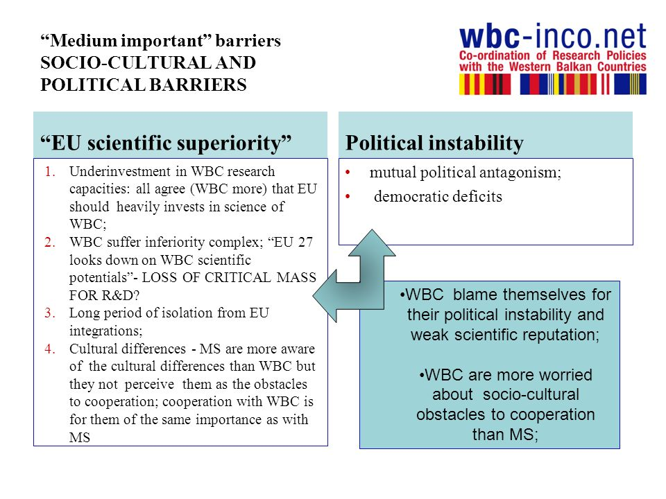 Medium important barriers SOCIO-CULTURAL AND POLITICAL BARRIERS EU scientific superiority 1.Underinvestment in WBC research capacities: all agree (WBC