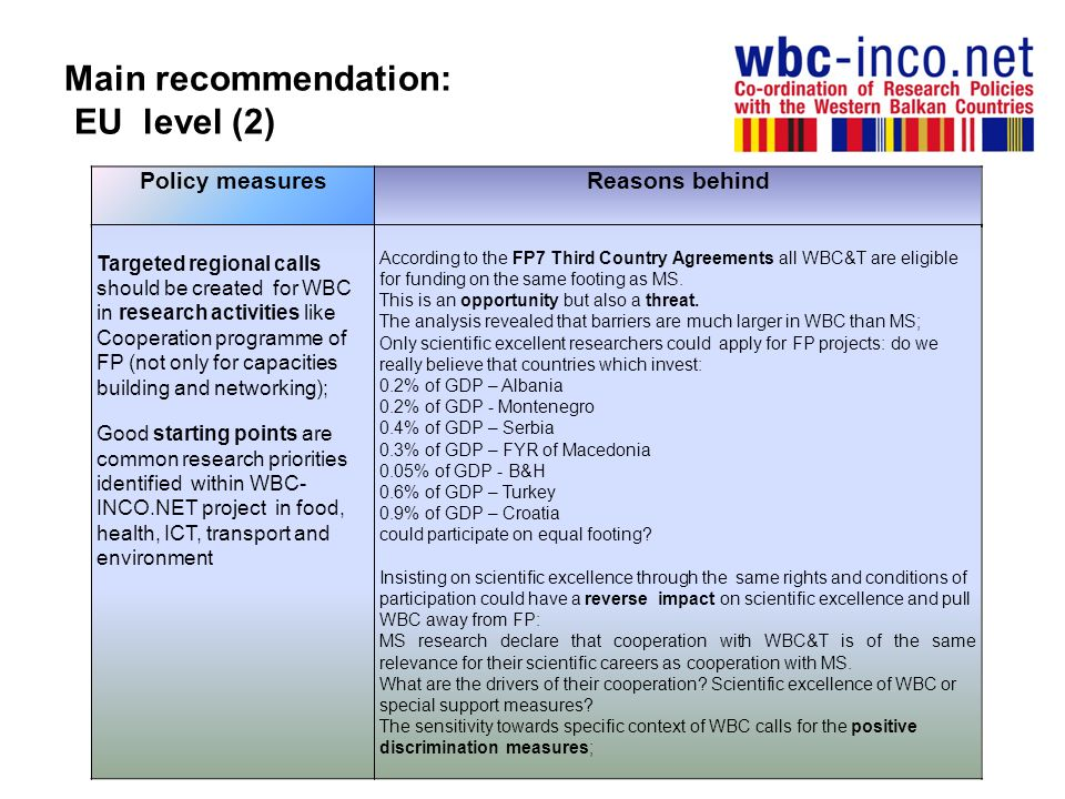 Main recommendation: EU level (2) Policy measuresReasons behind Targeted regional calls should be created for WBC in research activities like Cooperat