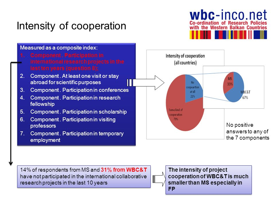 Intensity of cooperation Measured as a composite index: 1.Component. Participation in international research projects in the last ten years (question
