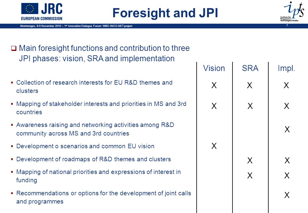 Montenegro, 8-9 November 2010 – 1 st Innovation Dialogue Forum: WBC-INCO.NET project 7 Main foresight functions and contribution to three JPI phases: