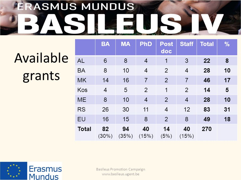 Available grants Basileus Promotion Campaign www.basileus.ugent.be BAMAPhDPost doc StaffTotal% AL68413228 BA8104242810 MK14167274617 Kos45212145 ME8104242810 RS2630114128331 EU16158284918 Total82 (30%) 94 (35%) 40 (15%) 14 (5%) 40 (15%) 270