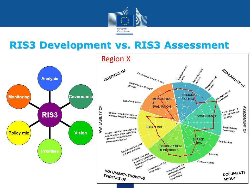 RIS3 Development vs. RIS3 Assessment RIS3 AnalysisGovernanceVisionPrioritiesPolicy mixMonitoring Region X