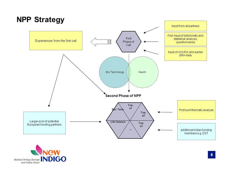 8 NPP Strategy Bio Technology Health First Phase of Call Profound thematic analysis Input from all partners First input of bibliometic and statistical analysis, questionnaires Experiences from the first call Larger pool of potential European funding partners additional Indian funding members e.g.