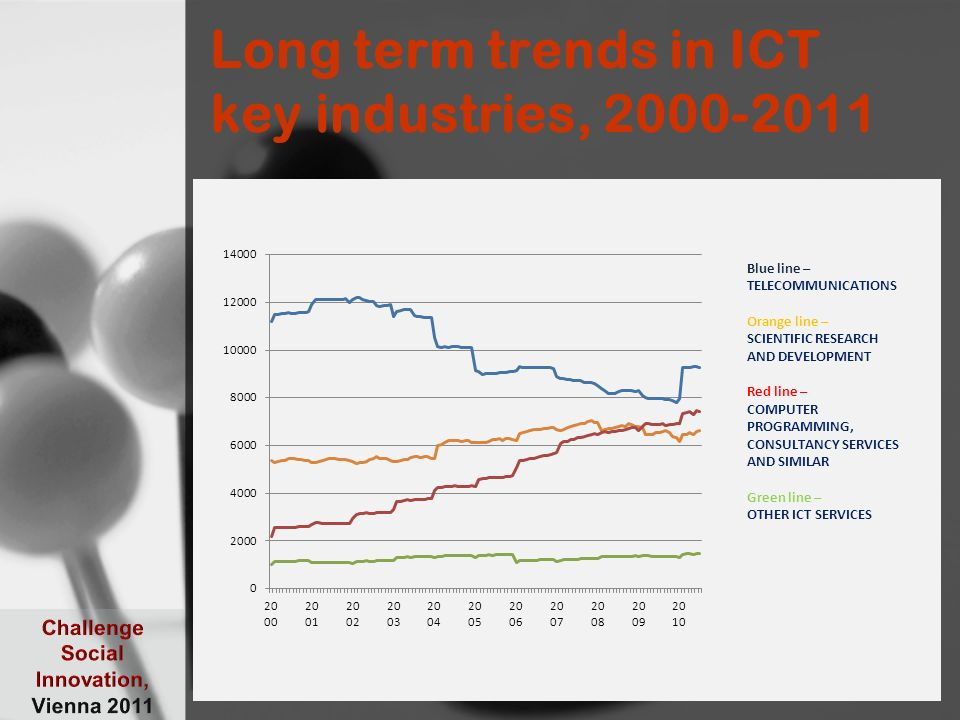 Long term trends in ICT key industries, 2000-2011 11