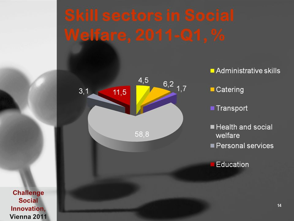 Skill sectors in Social Welfare, 2011-Q1, % 14