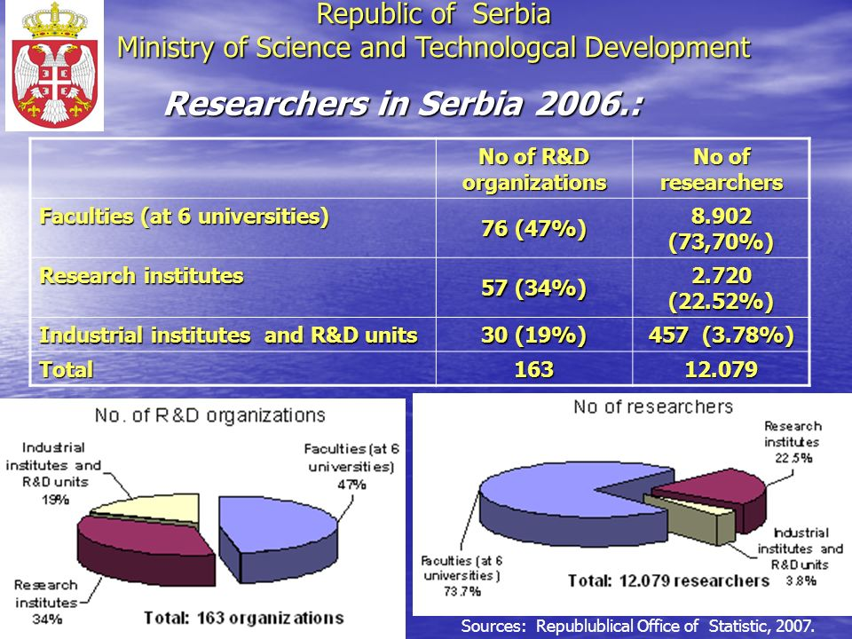 Researchers in Serbia 2006.: No of R&D organizations No of researchers Faculties (at 6 universities) 76 (47%) 8.902 (73,70%) Research institutes 57 (34%) 2.720 (22.52%) Industrial institutes and R&D units 30 (19%) 457 (3.78%) Total 16312.079 Sources: Republublical Office of Statistic, 2007.