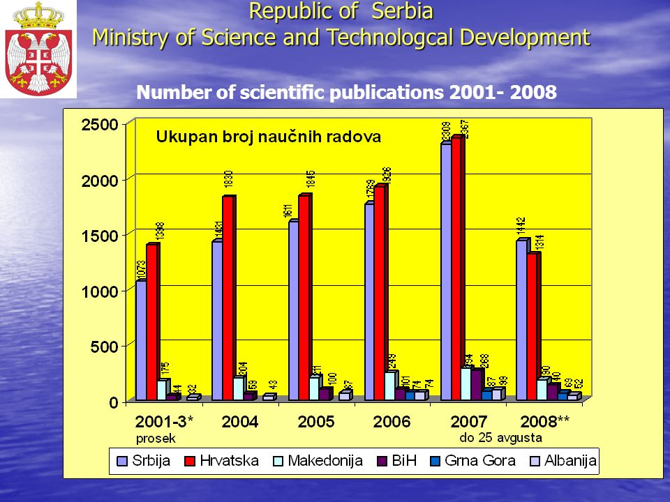 Number of scientific publications 2001- 2008 Republic of Serbia Ministry of Science and Technologcal Development