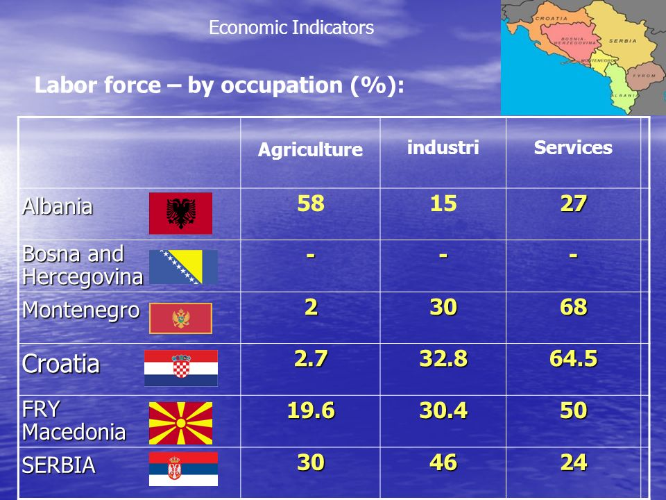 Agriculture industriServicesAlbania 581527 Bosna and Hercegovina--- Montenegro23068 Croatia2.732.864.5 FRYMacedonia19.630.450 SERBIA304624 Economic Indicators Labor force – by occupation (%):