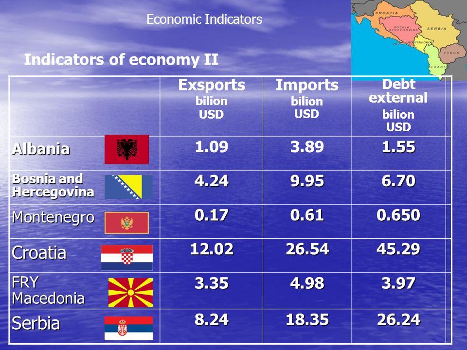 Exsports bilion USD Imports bilion USD Debt external bilion USDAlbania 1.093.891.55 Bosnia and Hercegovina4.249.956.70 Montenegro0.170.610.650 Croatia12.0226.5445.29 FRYMacedonia3.354.983.97 Serbia8.2418.3526.24 Economic Indicators Indicators of economy II