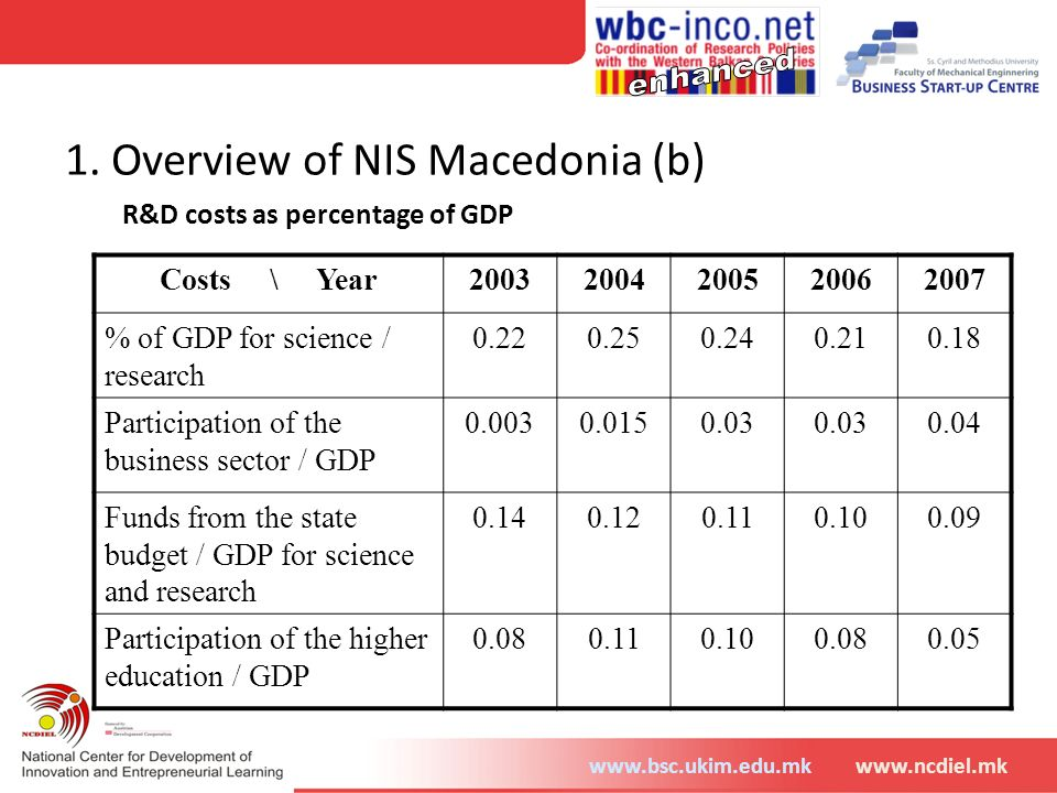 www.bsc.ukim.edu.mkwww.ncdiel.mk 1. Overview of NIS Macedonia (b) R&D costs as percentage of GDP Costs \ Year20032004200520062007 % of GDP for science