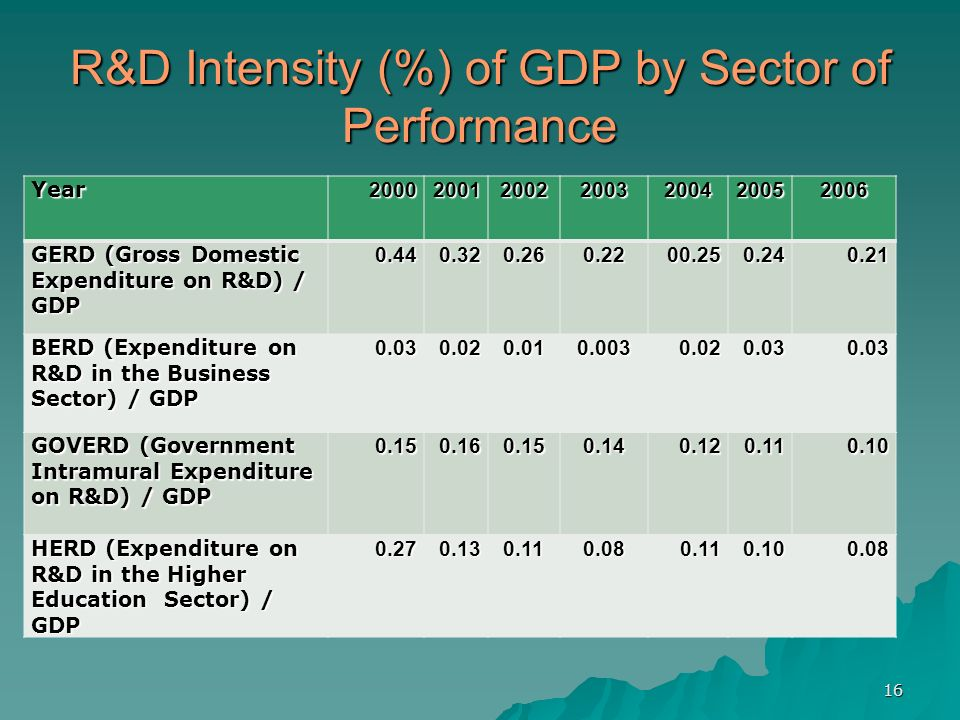 16 R&D Intensity (%) of GDP by Sector of Performance Year2000200120022003200420052006 GERD (Gross Domestic Expenditure on R&D) / GDP 0.440.320.260.220
