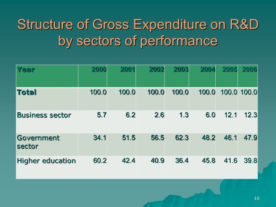 18 Structure of Gross Expenditure on R&D by sectors of performance Year2000200120022003200420052006Total100.0100.0100.0100.0100.0100.0100.0 Business sector 5.76.22.61.36.012.112.3 Government sector 34.151.556.562.348.246.147.9 Higher education 60.242.440.936.445.841.639.8