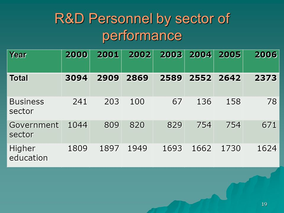 19 R&D Personnel by sector of performance Year2000200120022003200420052006Total3094290928692589255226422373 Business sector 2412031006713615878 Government sector 1044809820829754754671 Higher education 1809189719491693166217301624