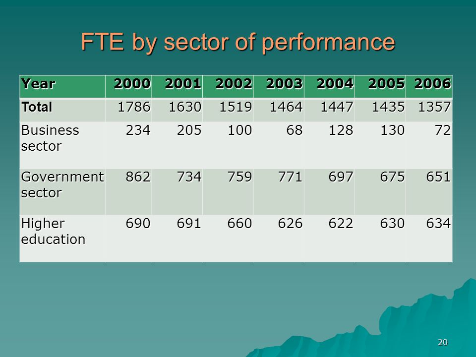 20 FTE by sector of performance Year2000200120022003200420052006Total1786163015191464144714351357 Business sector 2342051006812813072 Government sector 862734759771697675651 Higher education 690691660626622630634
